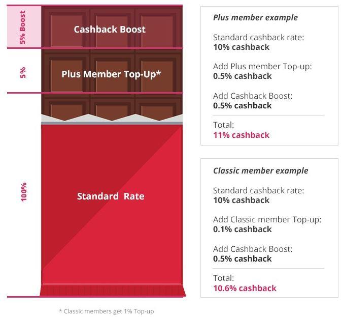 Cashback example